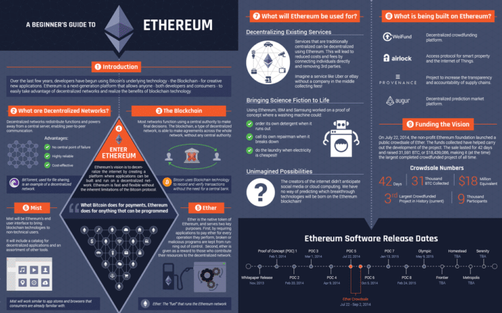 A Beginners' Guide to Ethereum