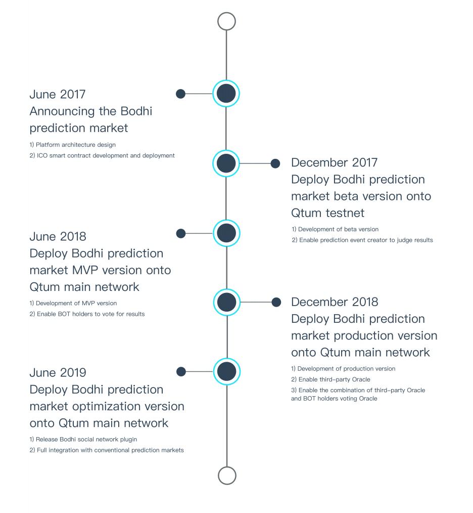 Bodhi timeline