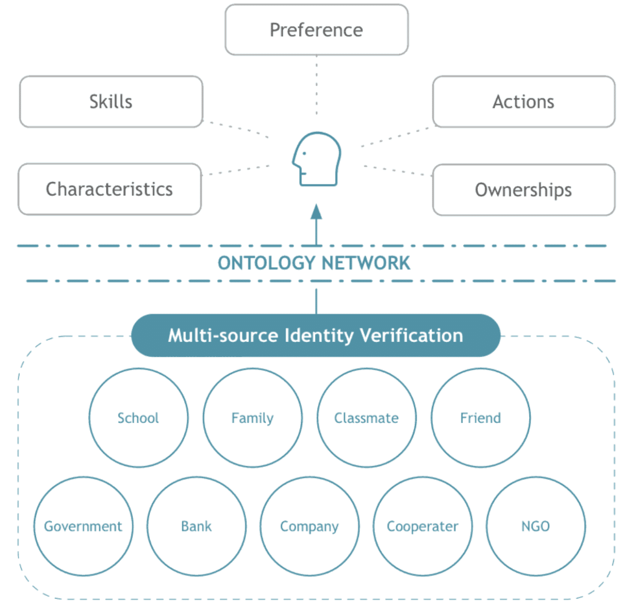 Ontology Identity Management