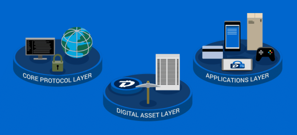 digibyte infrastructure layers