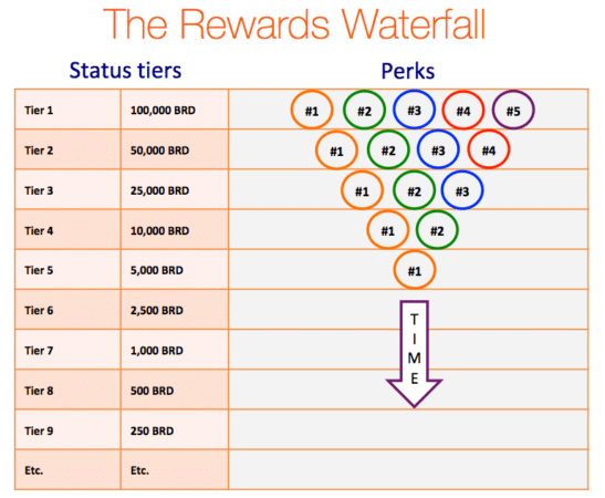 Rewards Waterfall