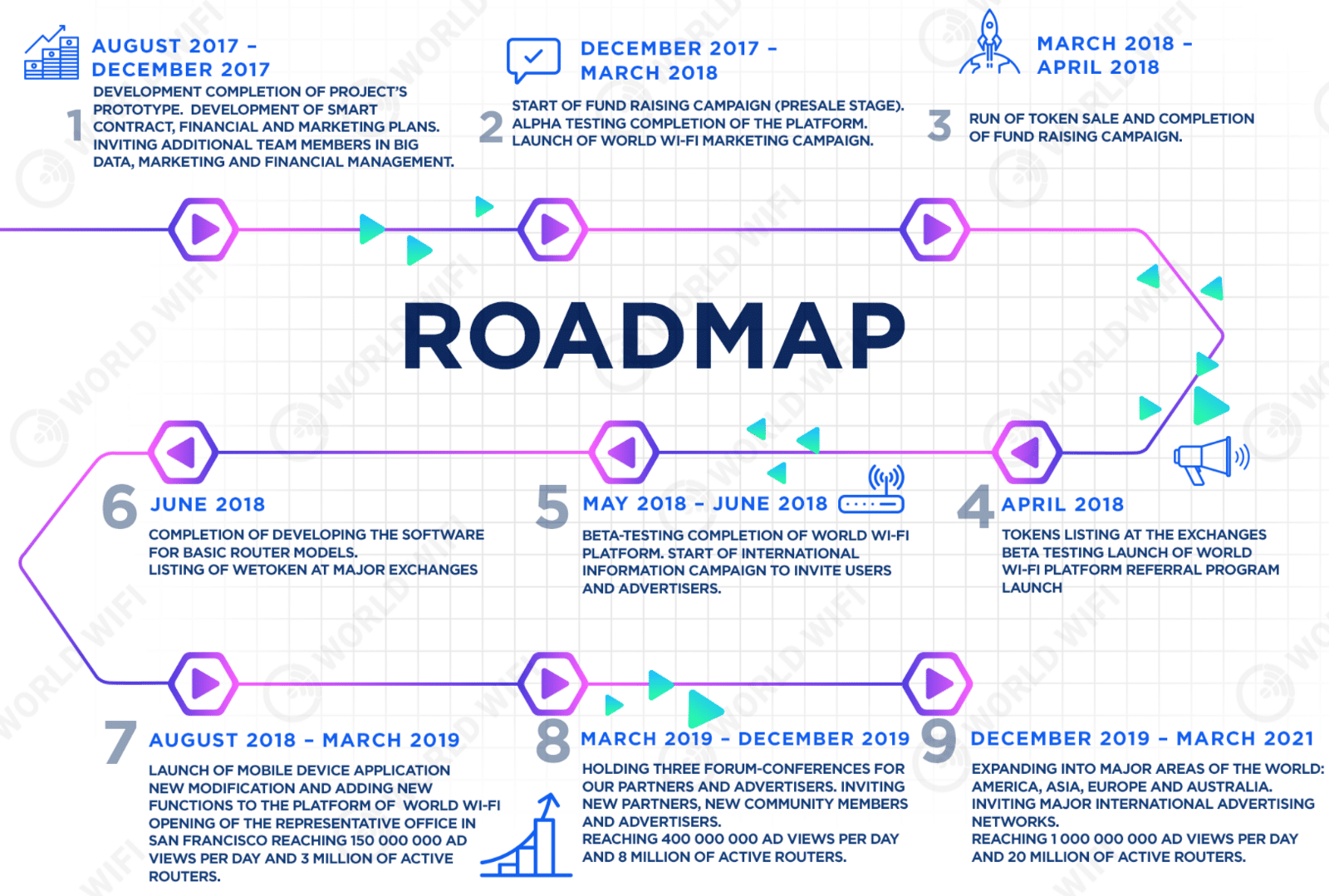 World Wi-Fi Roadmap