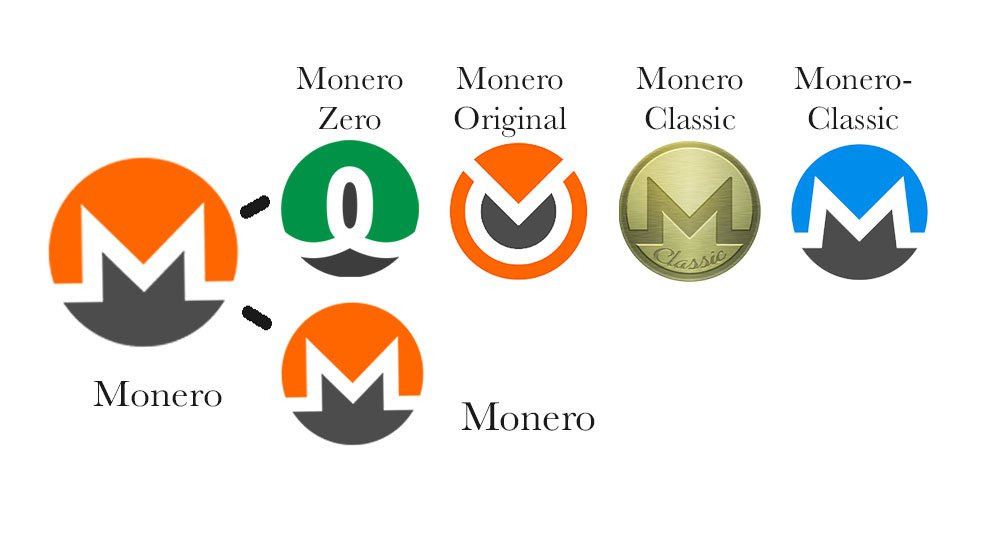 Diagram of Monero Forks