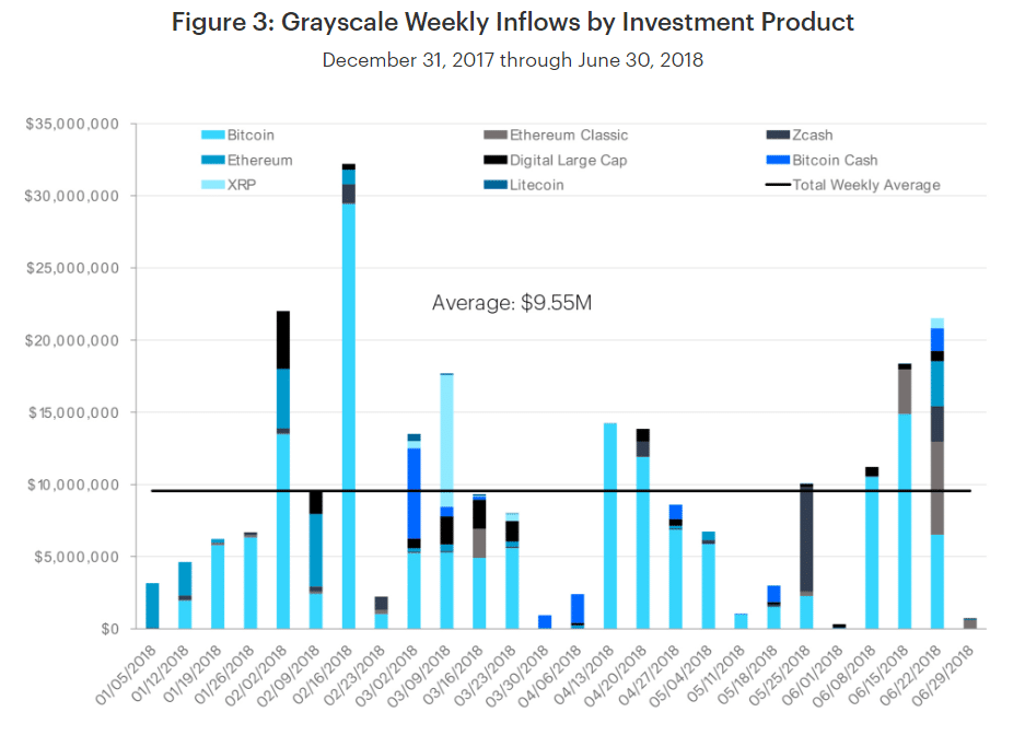 Grayscale investment inflows were quite diverse in H1 2018.