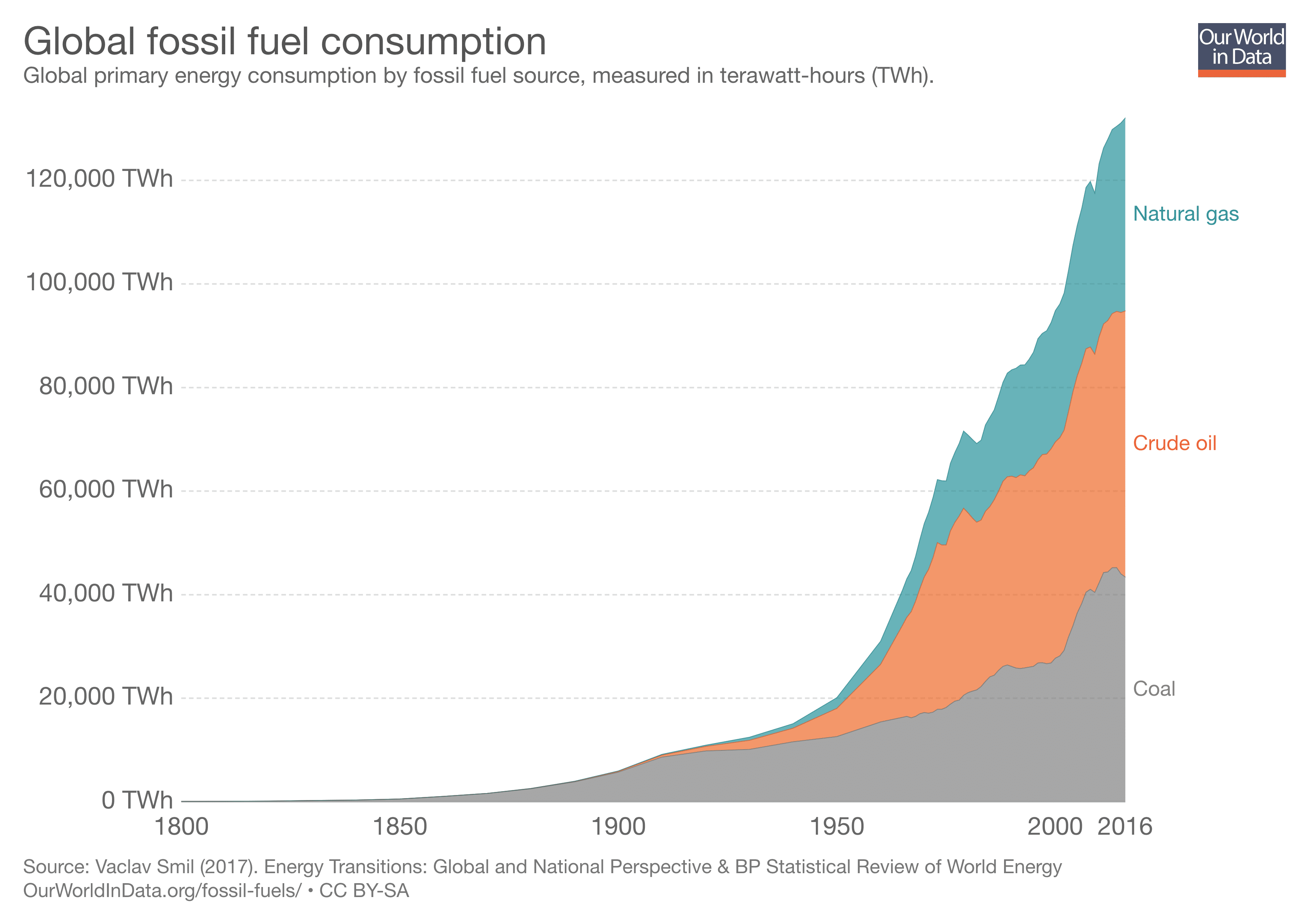 Carbon offsetting fossil fuel consumption