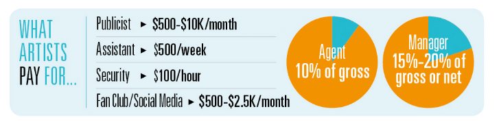 Average Payout for Musicians via Billboard