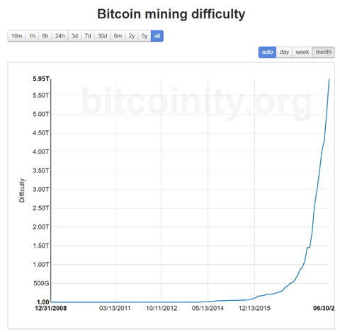Bitcoin Mining Difficulty Chart via Bitcoinity
