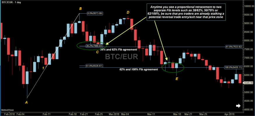 Fibonacci retracements: BTCEUR Fibonacci retracement levels 24 38 50 79 100