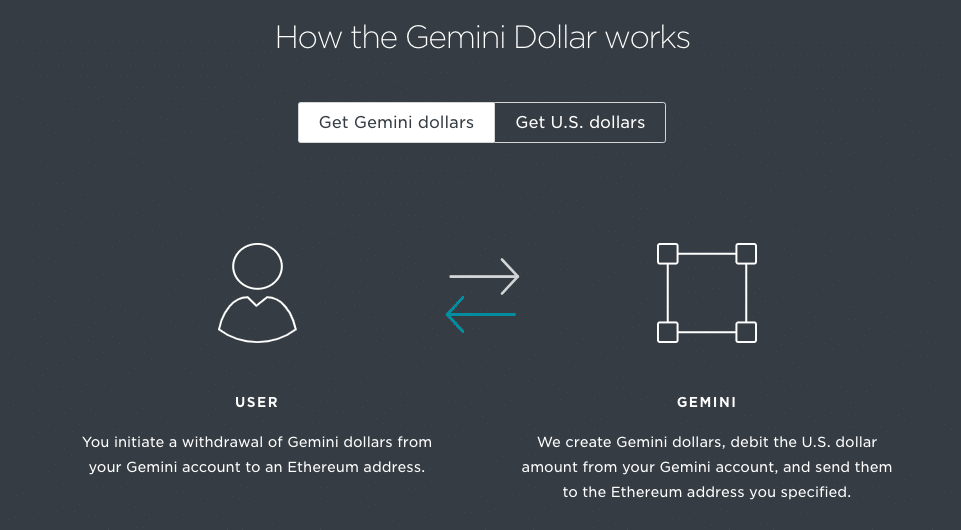 How the Gemini dollar works