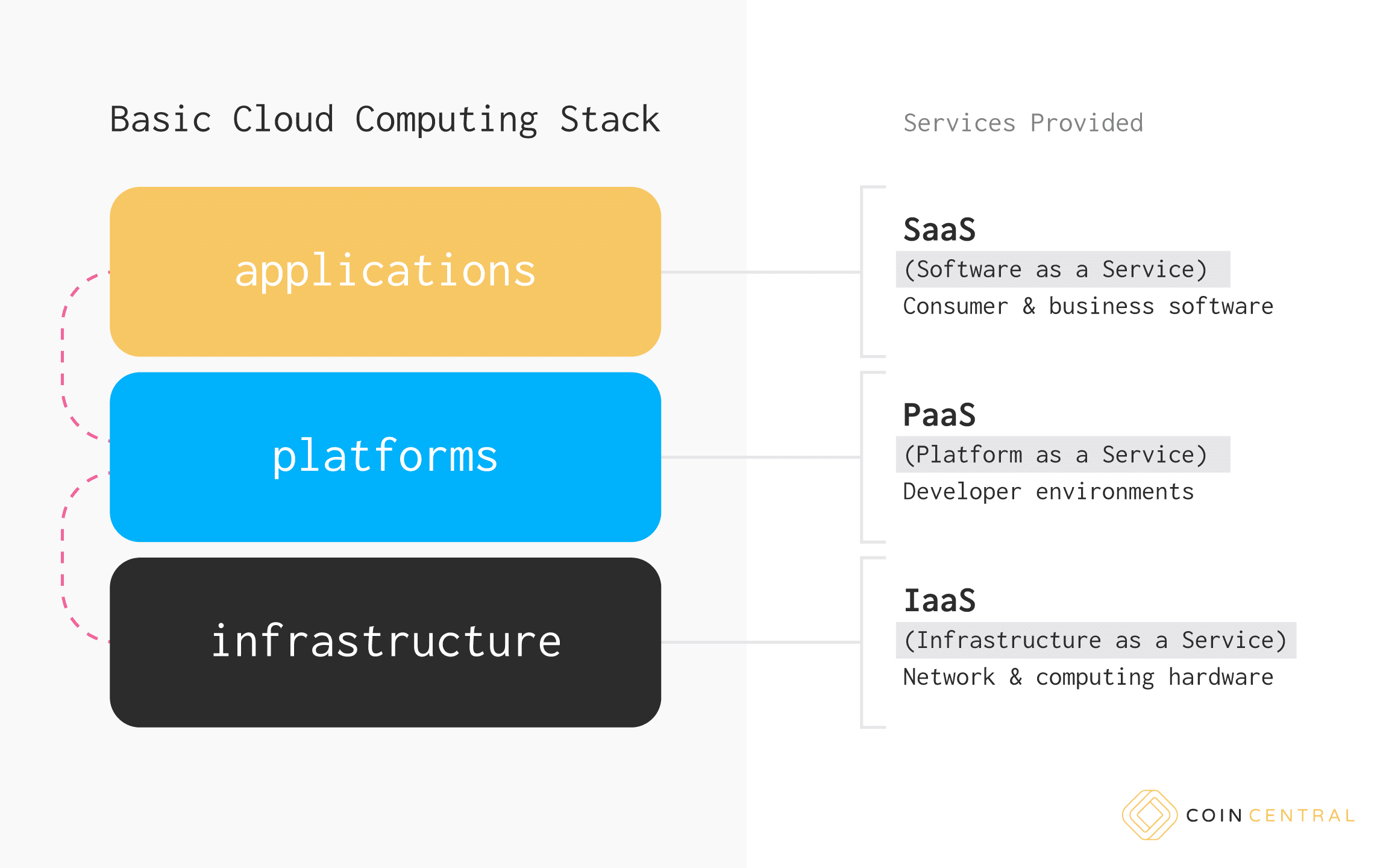 Cloud Computing Stack
