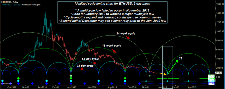 crypto cycles price cycles Ethereum lows