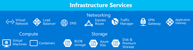 Microsoft Azure Features via Comparex