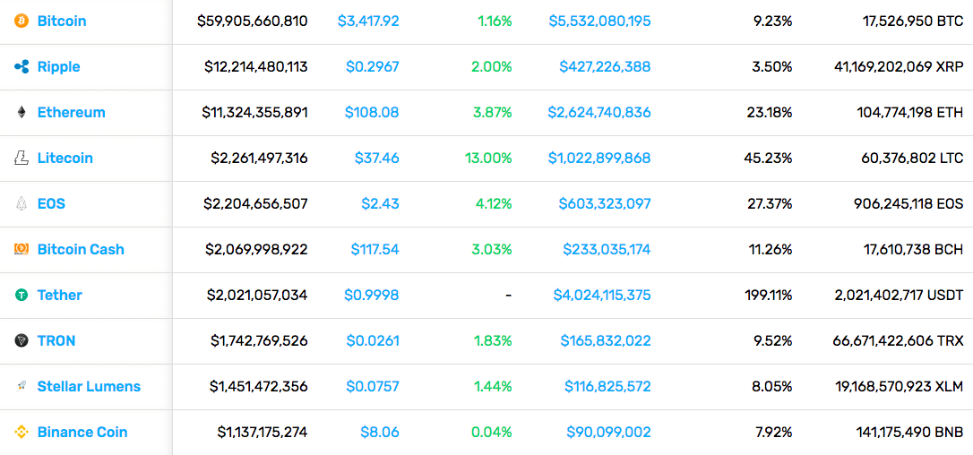 Cryptocurrency Market Stats (2/8/19)