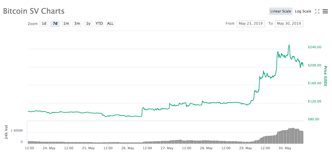 Bitcoin SV chart week of May 30th