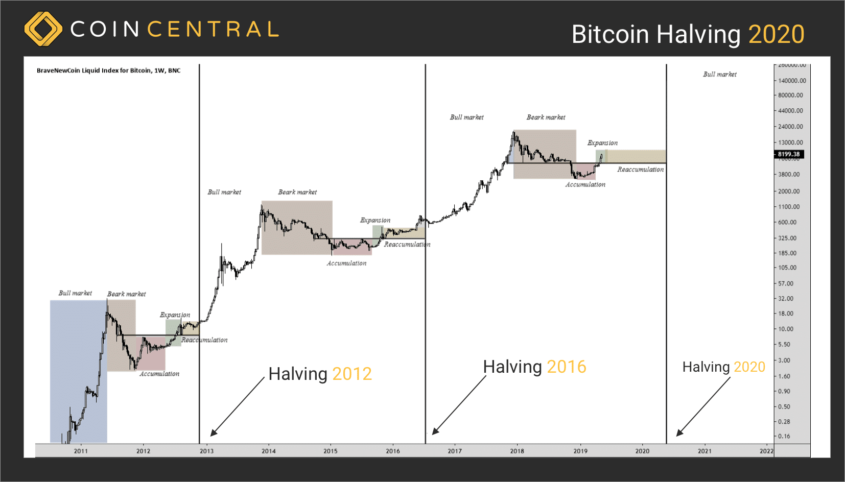 Will there be a price jump after bitcoin halvening 2020? Only time will tell.