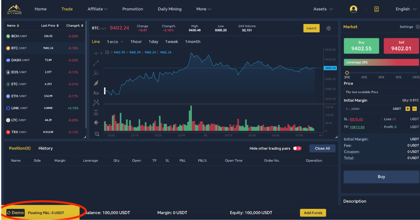 Bityard enables users to place leveraged cryptocurrency options contract trades on demo mode without using funds.